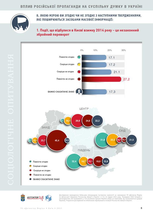 Як російська пропаганда впливає на суспільну думку в Україні (дослідження)